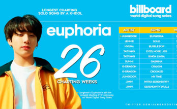 Lagu 'Euphoria' Jungkook (BTS) Pecahkan Rekor Chart World Digital Song Billboard